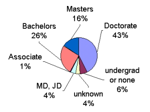 NOGLSTP education level pie chart