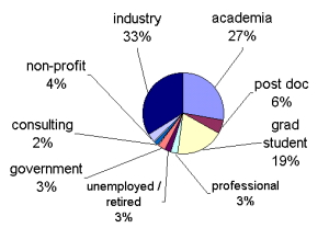 NOGLSTP employer type pie chart