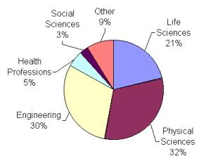 NOGLSTP professions pie chart